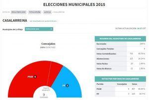 Resultados de Elecciones Municipales 24-5-2015 en Casalarreina