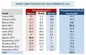 Datos Meteorológicos de Casalarreina 2012